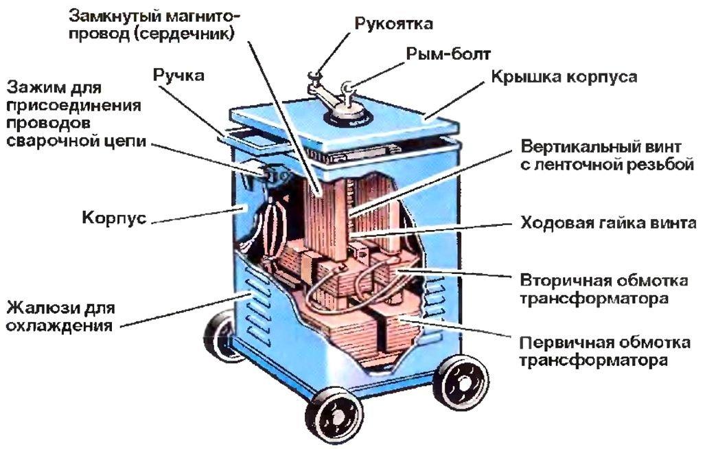 из чего состоит сварочный аппарат трансформаторного типа все нотариусы озвучивают