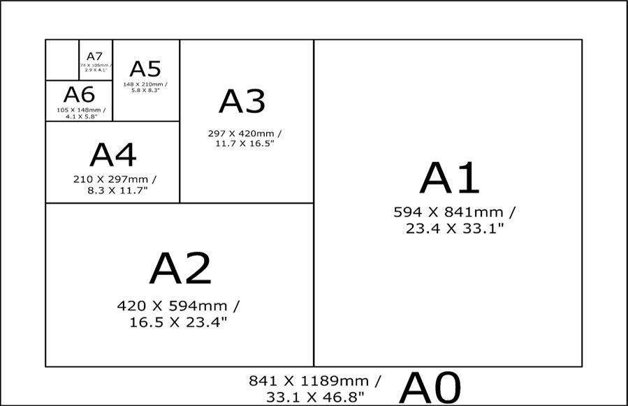 Форматы и размеры бумаги, применение в полиграфии, международные стандарты