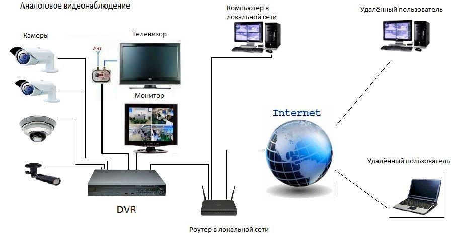 подключение камер видеонаблюдения через интернет