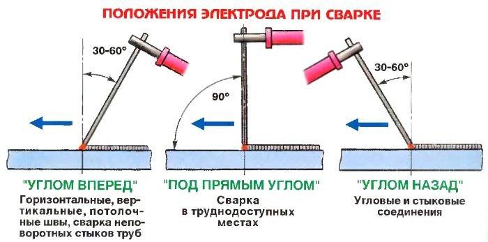 Учимся варить сварочным аппаратом видео мощный стабилизатор напряжения для усилителя