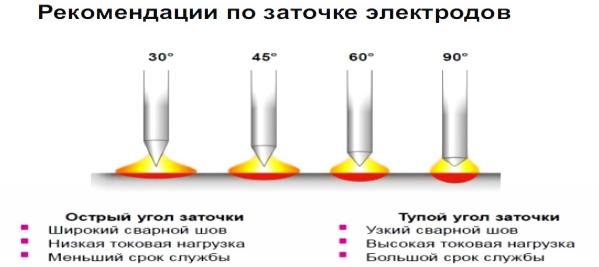Заточка вольфрамовых электродов
